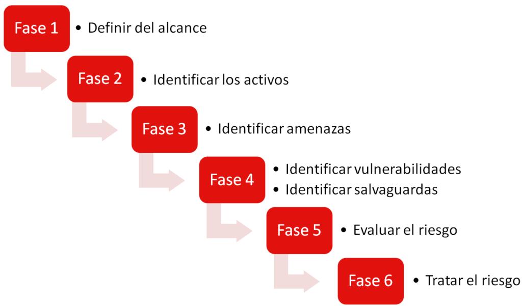 Ciberseguridad Sevilla. Análisis de riegos. RGPD