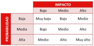 Ciberseguridad Sevilla. análisis de riesgos